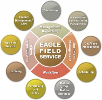 Service CRM - Increase sales while servicing customers!